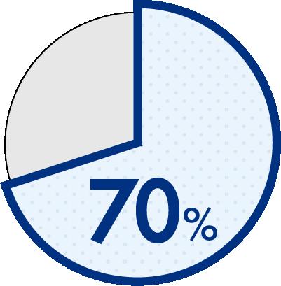 未経験者70%、