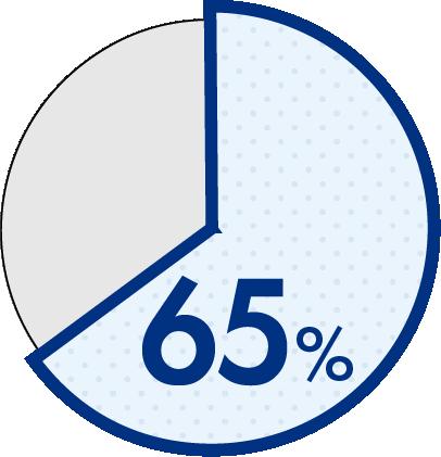 中年層65%以上